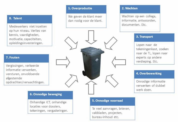 LEAN 8 vormen van verspilling